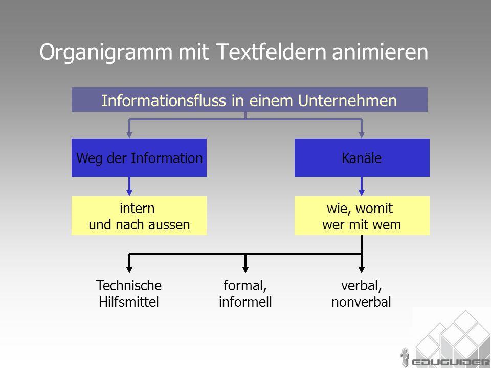 Organigramm mit Textfeldern animieren