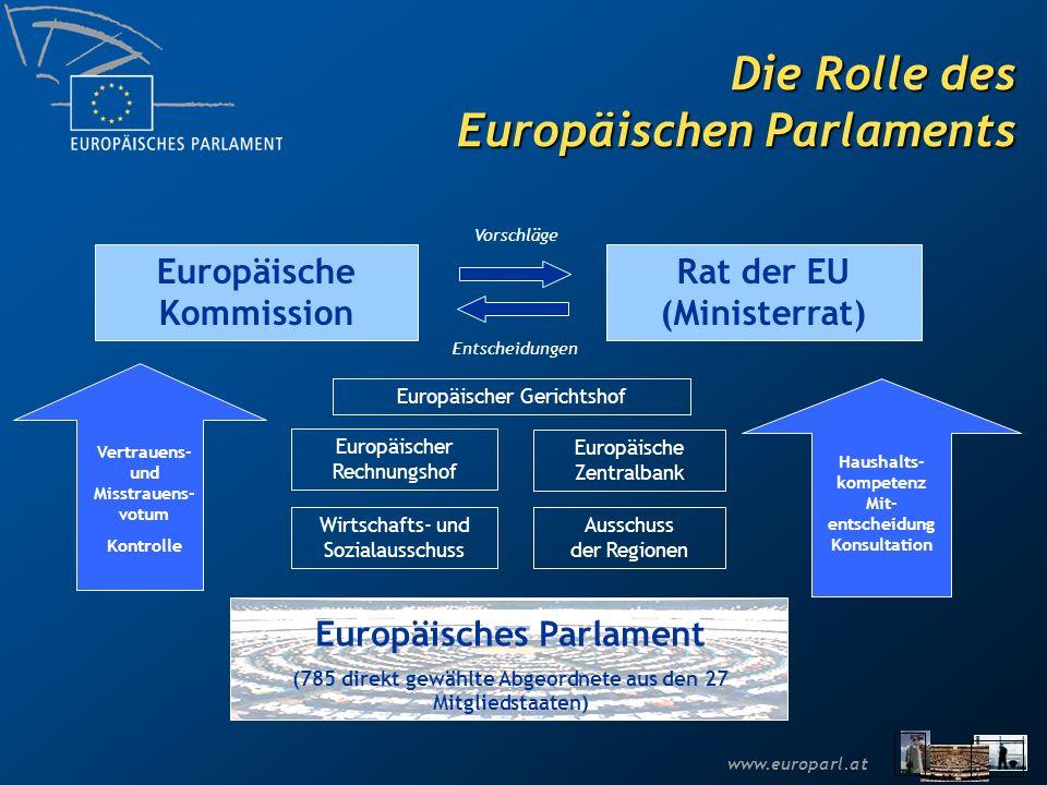 Die Rolle des Europäischen Parlaments