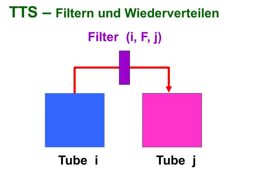 TTS – Filtern und Wiederverteilen