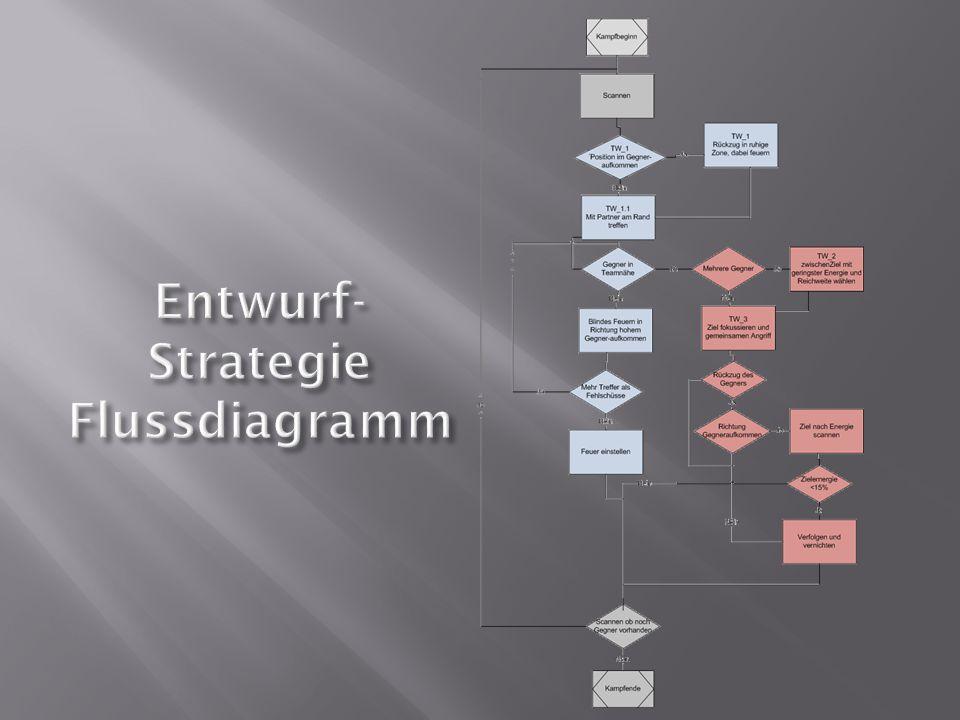 Entwurf- Strategie Flussdiagramm