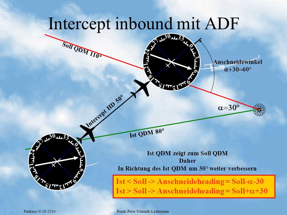 Intercept inbound mit ADF