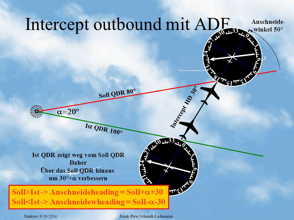 Intercept outbound mit ADF