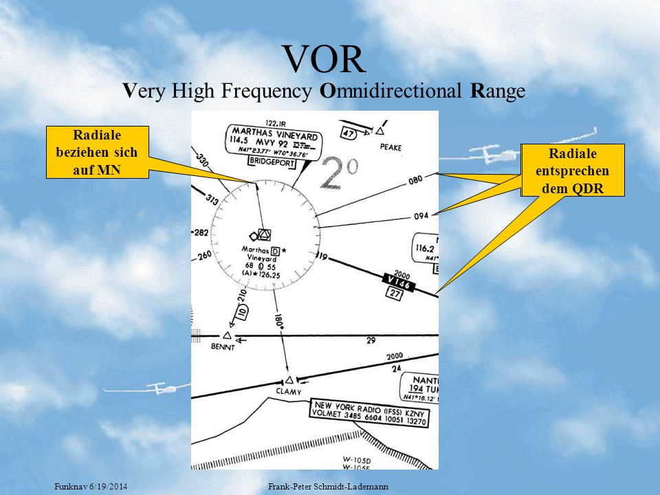 VOR Very High Frequency Omnidirectional Range