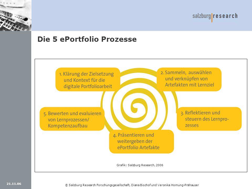 Die 5 ePortfolio Prozesse