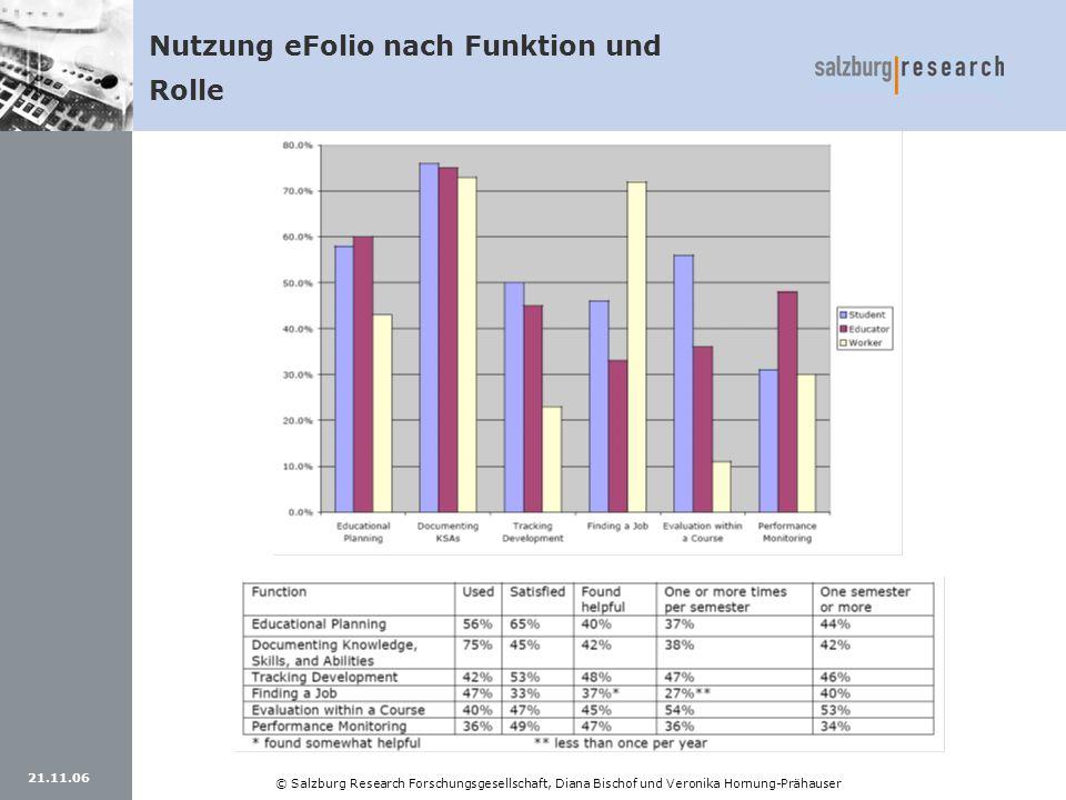 Nutzung eFolio nach Funktion und Rolle