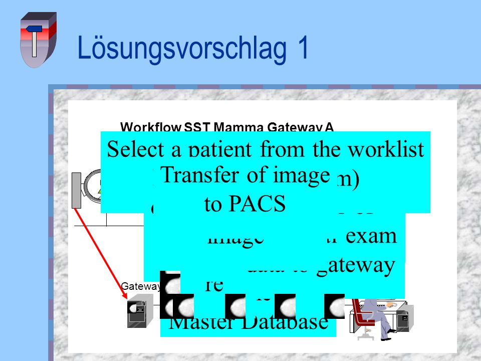 Workflow SST Mamma Gateway A