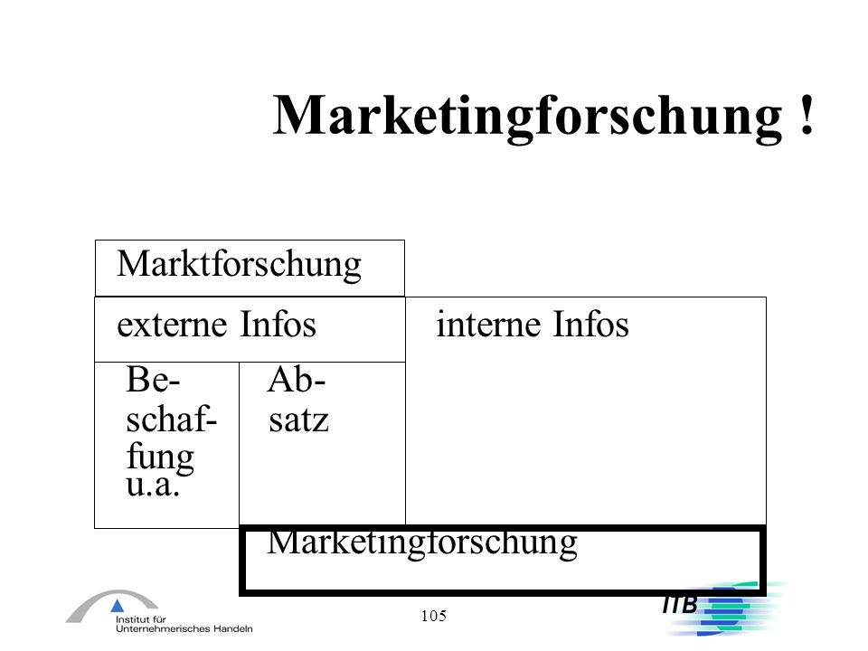 Marketingforschung ! Marktforschung externe Infos interne Infos