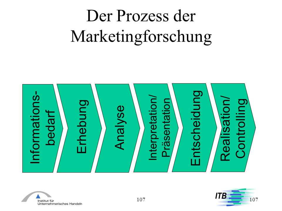 Der Prozess der Marketingforschung