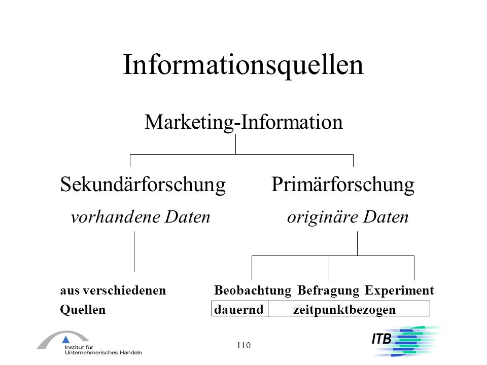 Marketing-Information