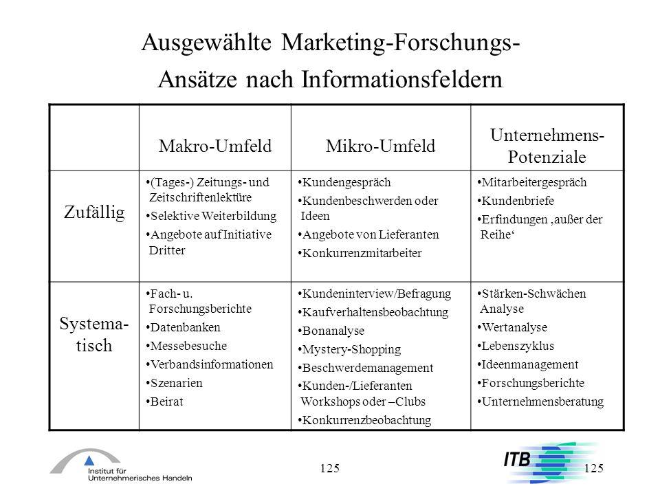 Ausgewählte Marketing-Forschungs- Ansätze nach Informationsfeldern