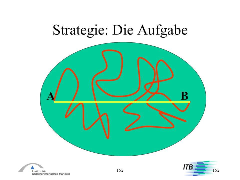 Strategie: Die Aufgabe