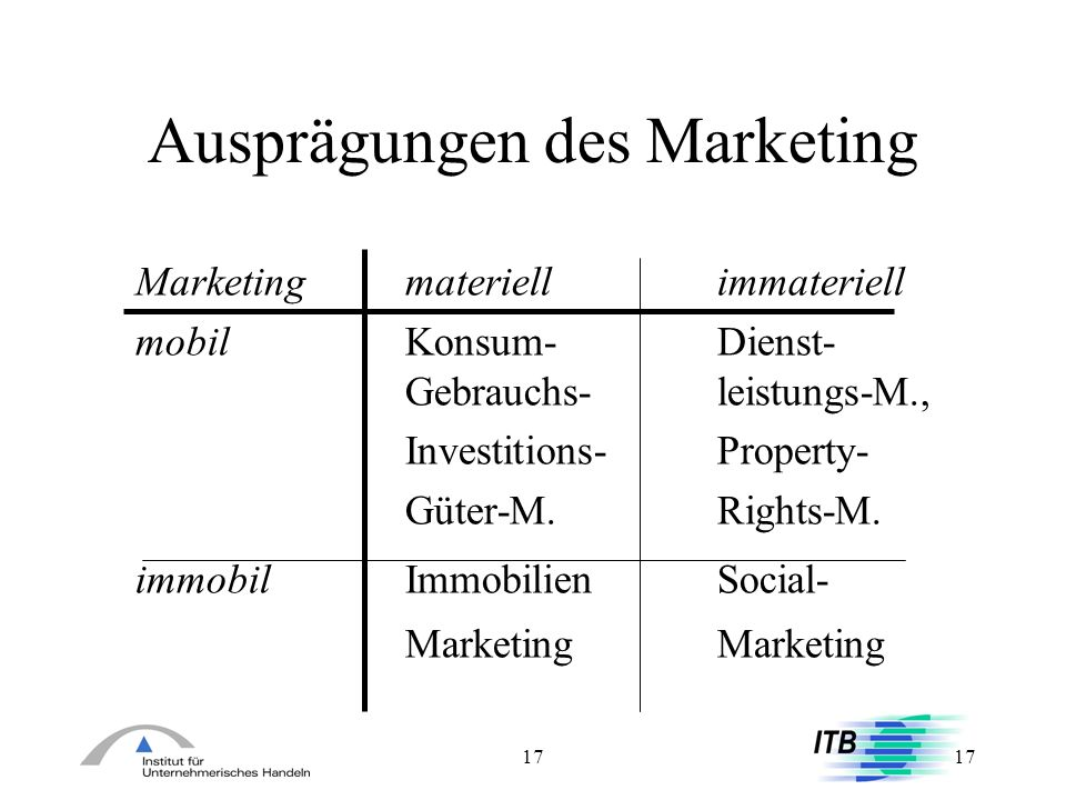 Ausprägungen des Marketing