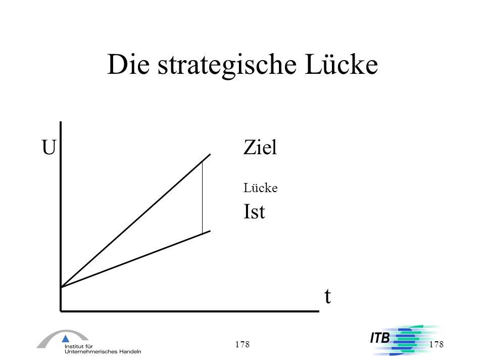 Die strategische Lücke