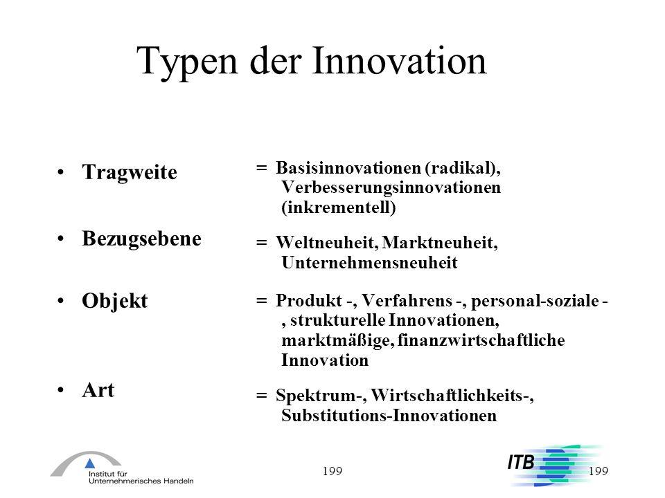 Typen der Innovation Tragweite Bezugsebene Objekt Art