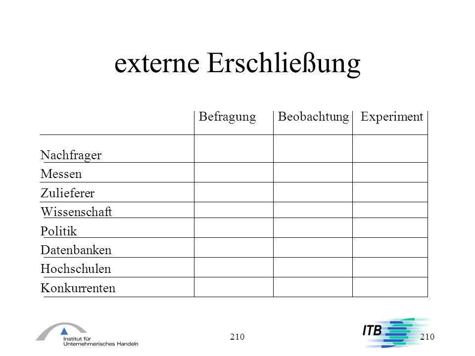 externe Erschließung Befragung Beobachtung Experiment Nachfrager