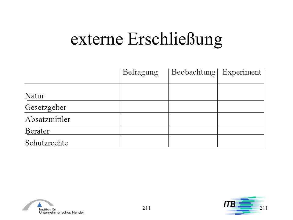 externe Erschließung Befragung Beobachtung Experiment Natur