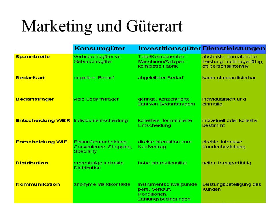Marketing und Güterart