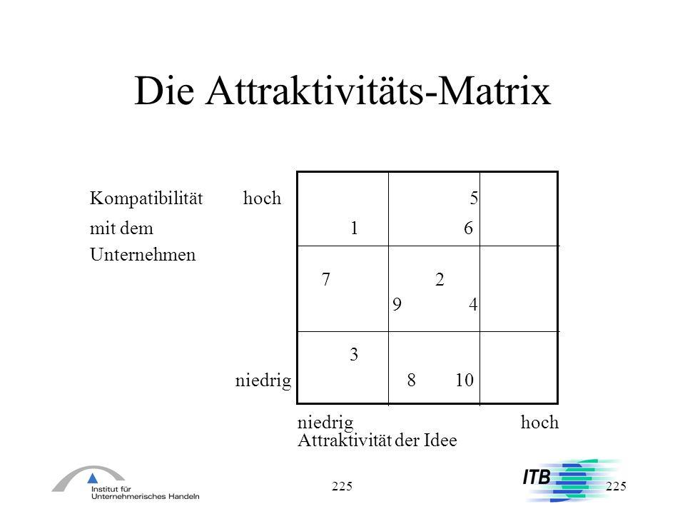 Die Attraktivitäts-Matrix
