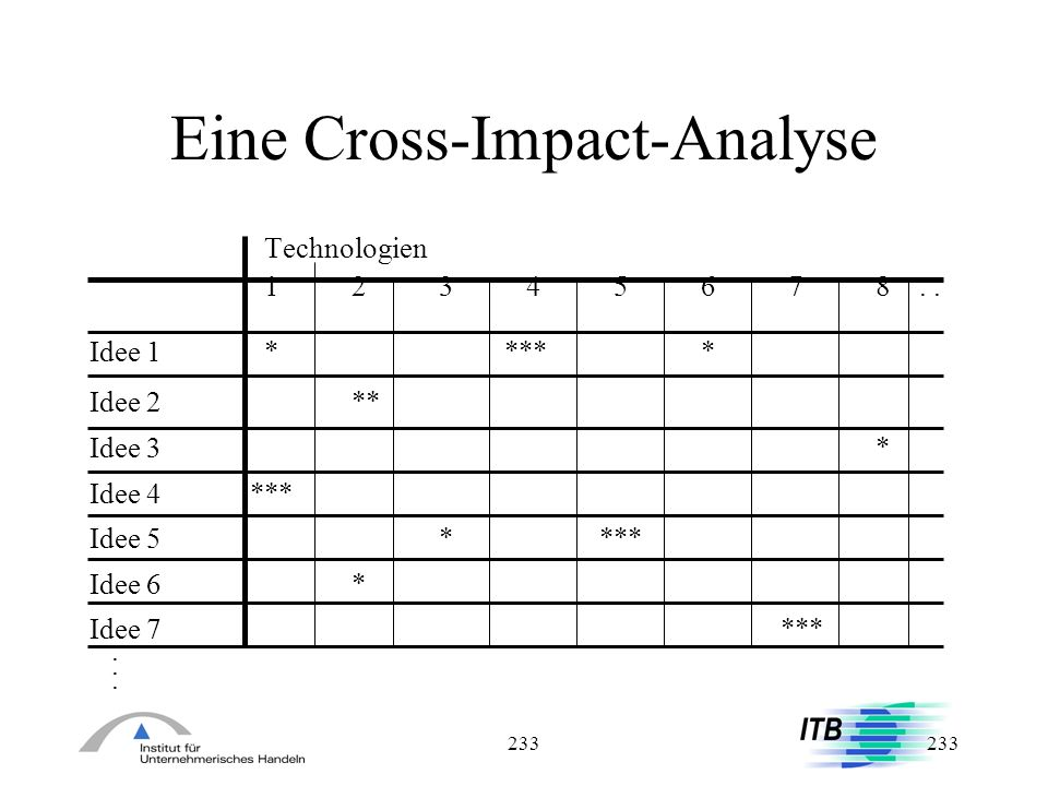 Eine Cross-Impact-Analyse