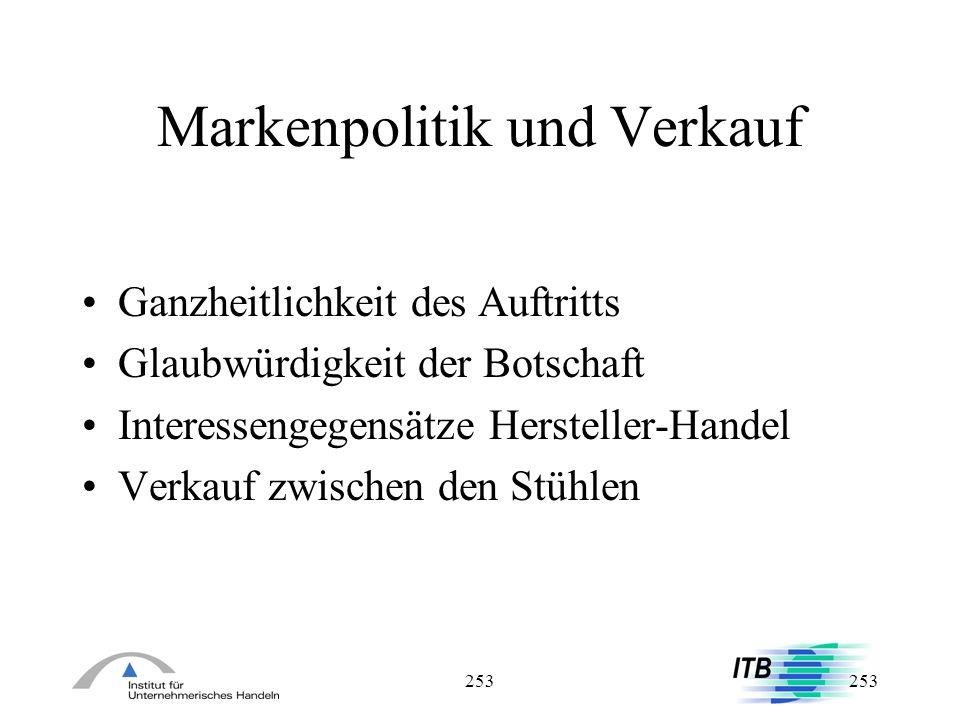 Markenpolitik und Verkauf