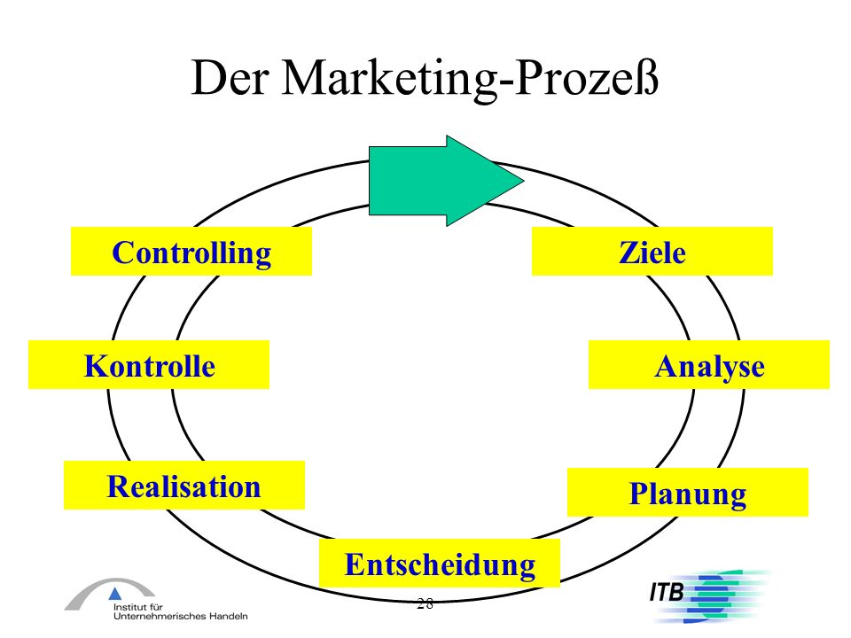 Der Marketing-Prozeß Controlling Ziele Kontrolle Analyse Realisation