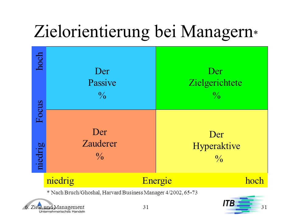 Zielorientierung bei Managern*