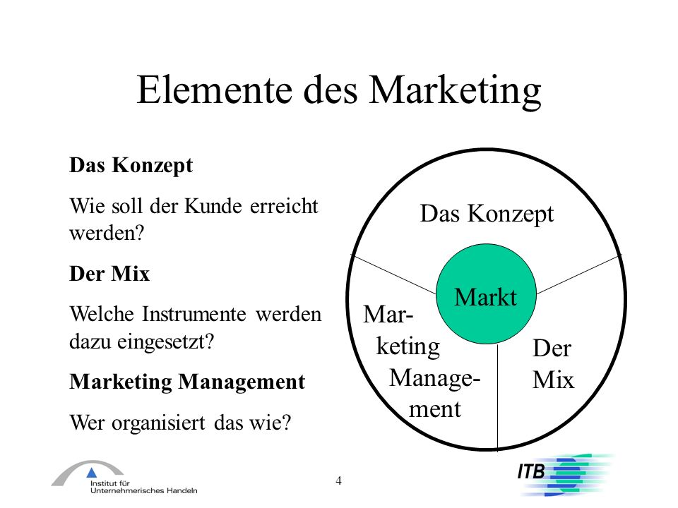 Elemente des Marketing