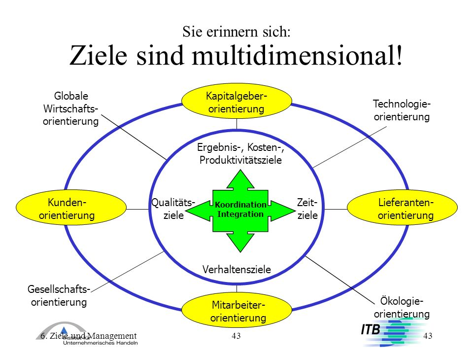 Sie erinnern sich: Ziele sind multidimensional!