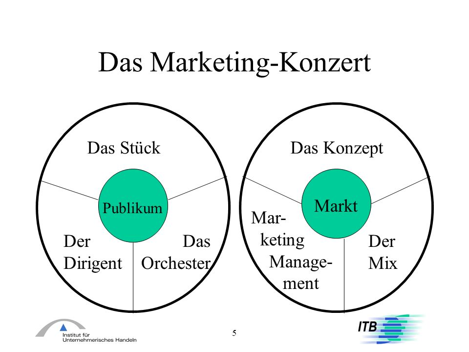 Das Marketing-Konzert
