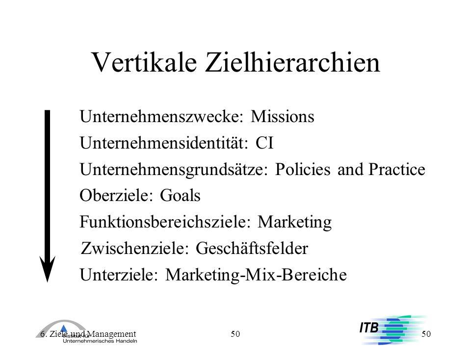Vertikale Zielhierarchien