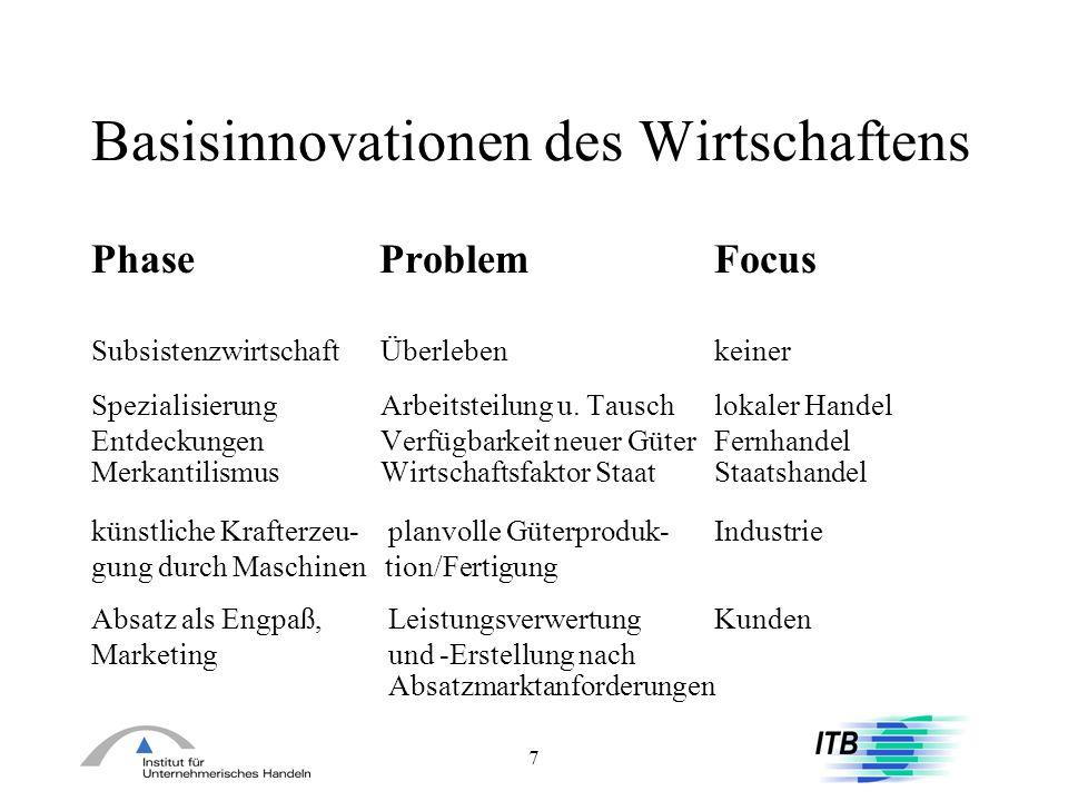 Basisinnovationen des Wirtschaftens