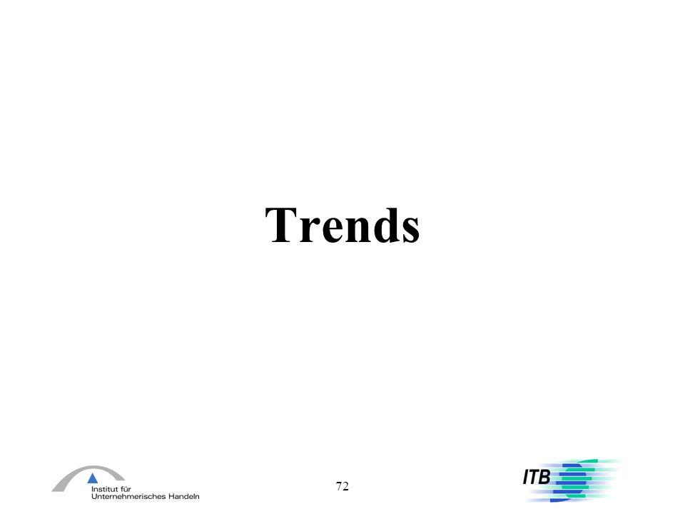 Trends 72