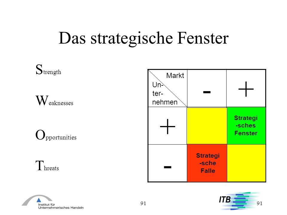 Das strategische Fenster