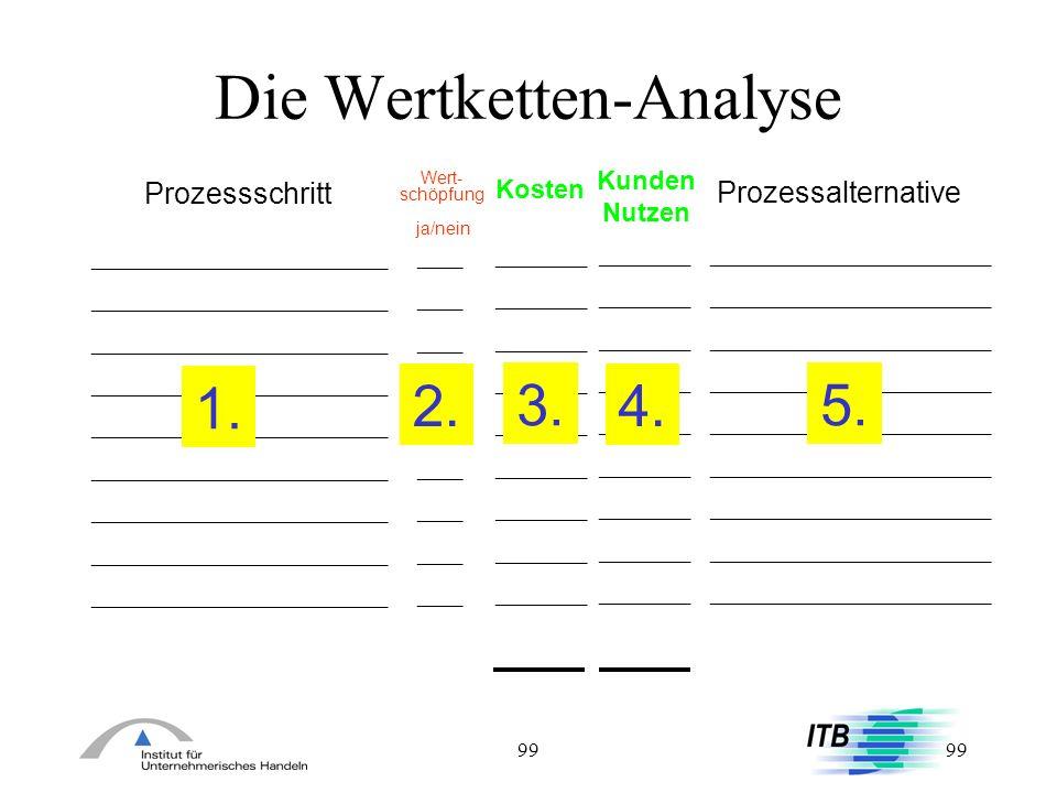 Die Wertketten-Analyse