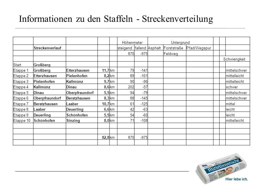 Informationen zu den Staffeln - Streckenverteilung