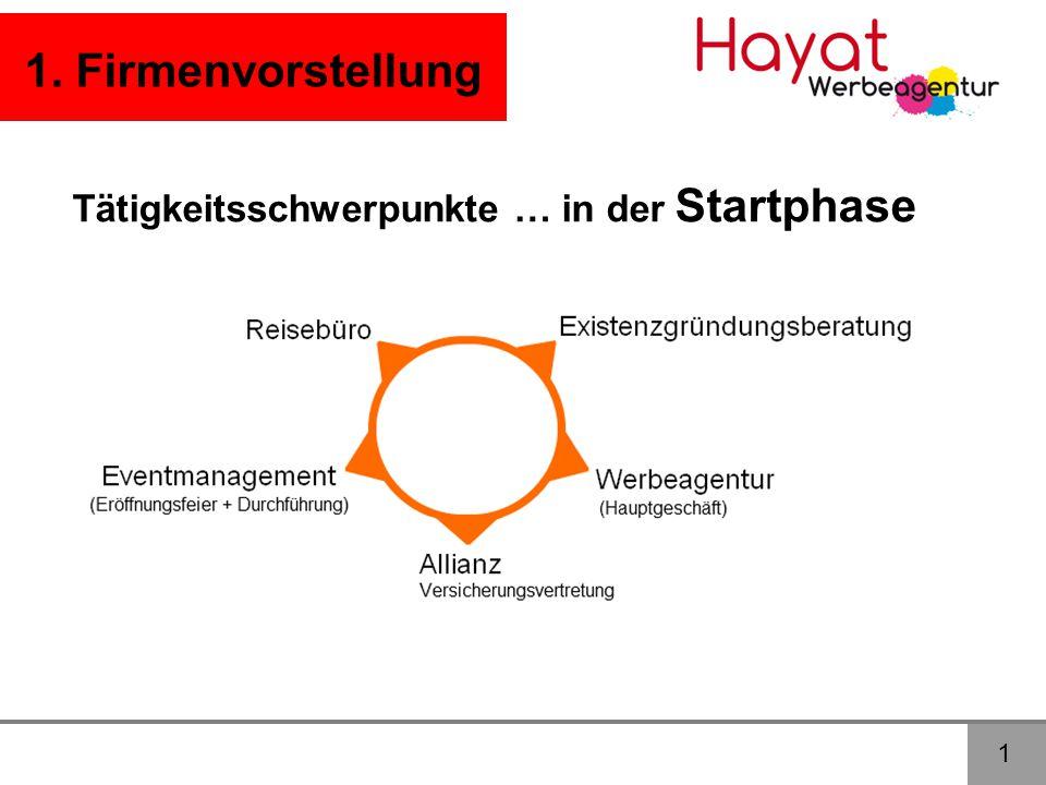1. Firmenvorstellung Tätigkeitsschwerpunkte … in der Startphase 1