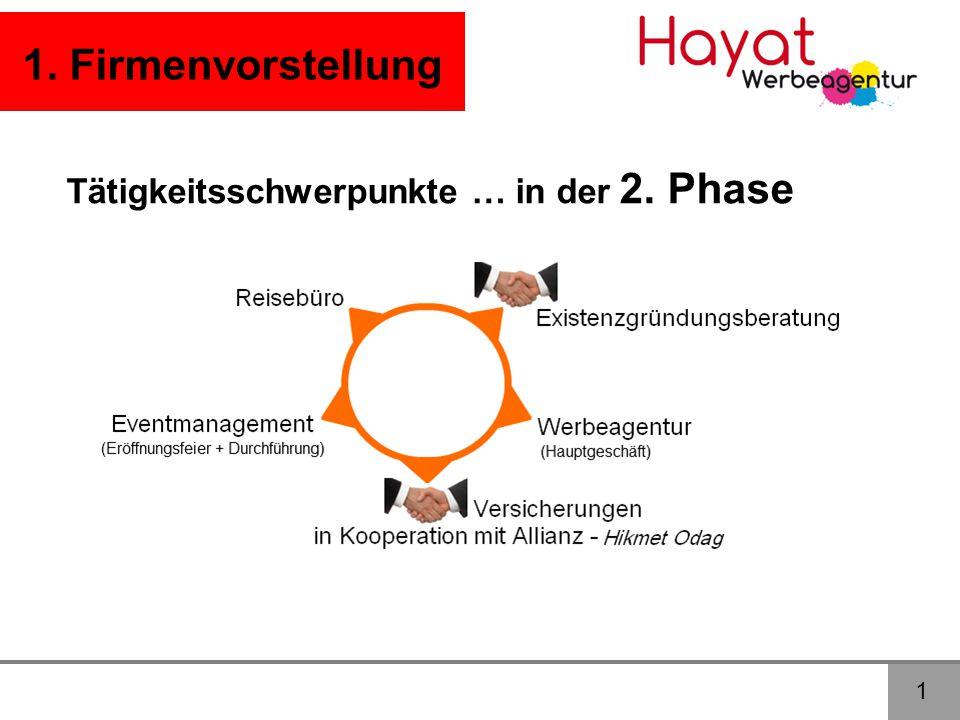1. Firmenvorstellung Tätigkeitsschwerpunkte … in der 2. Phase 1