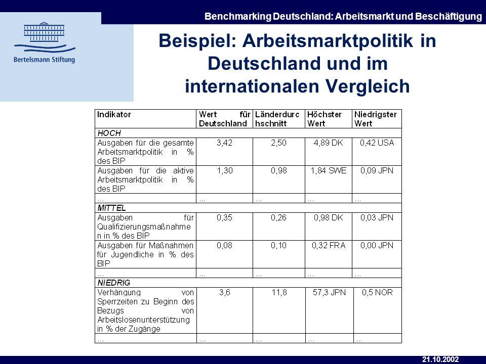 Beispiel: Arbeitsmarktpolitik in Deutschland und im internationalen Vergleich