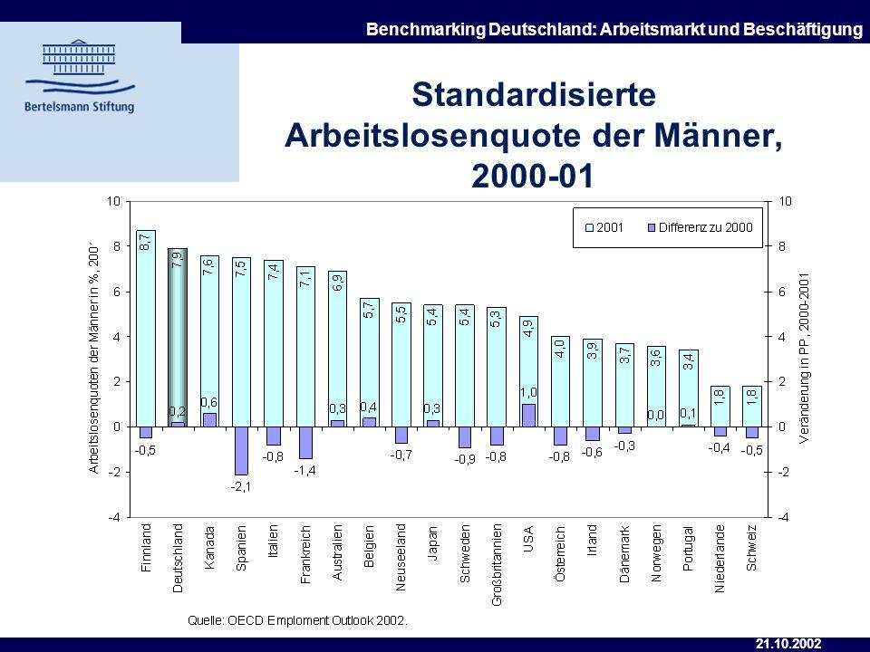 Standardisierte Arbeitslosenquote der Männer, 2000-01