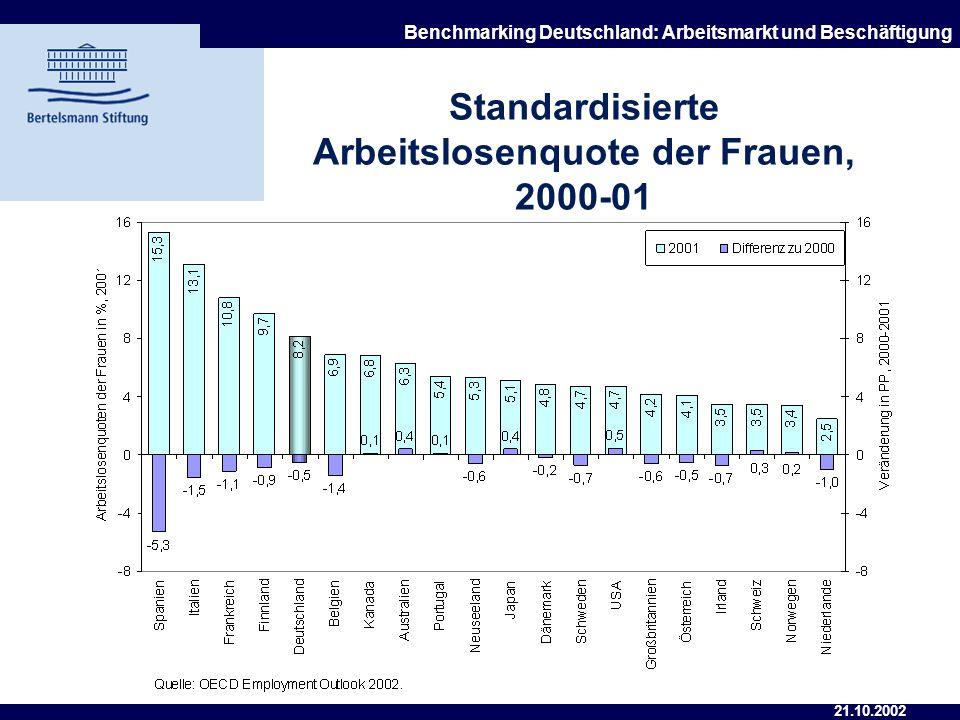 Standardisierte Arbeitslosenquote der Frauen, 2000-01