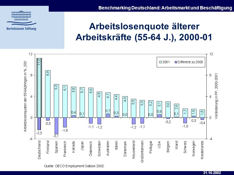 Arbeitslosenquote älterer Arbeitskräfte (55-64 J.), 2000-01