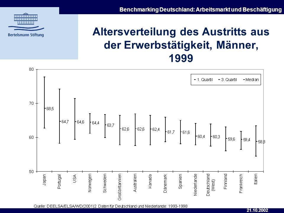 Altersverteilung des Austritts aus der Erwerbstätigkeit, Männer, 1999