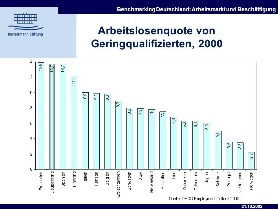 Arbeitslosenquote von Geringqualifizierten, 2000