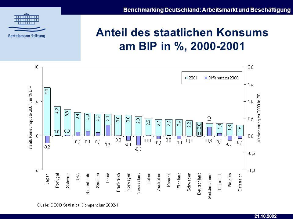 Anteil des staatlichen Konsums am BIP in %, 2000-2001