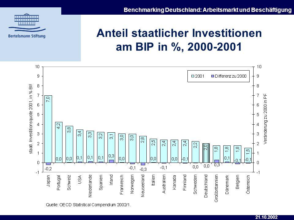 Anteil staatlicher Investitionen am BIP in %, 2000-2001
