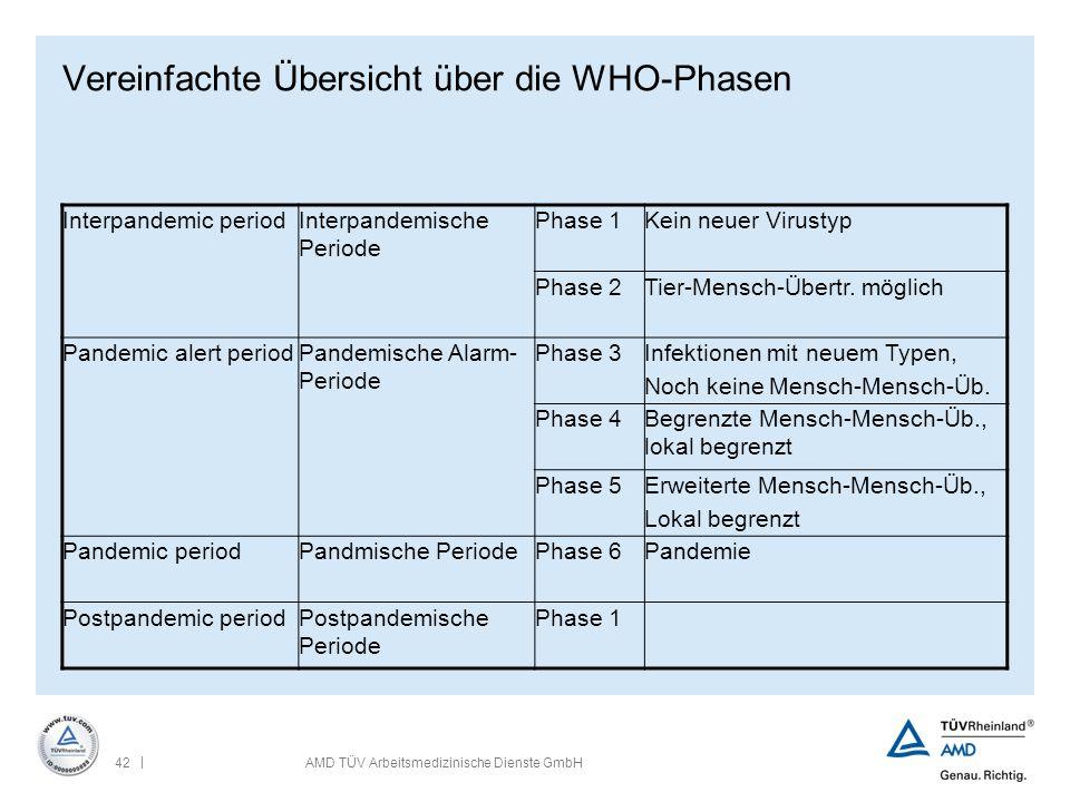 Vereinfachte Übersicht über die WHO-Phasen