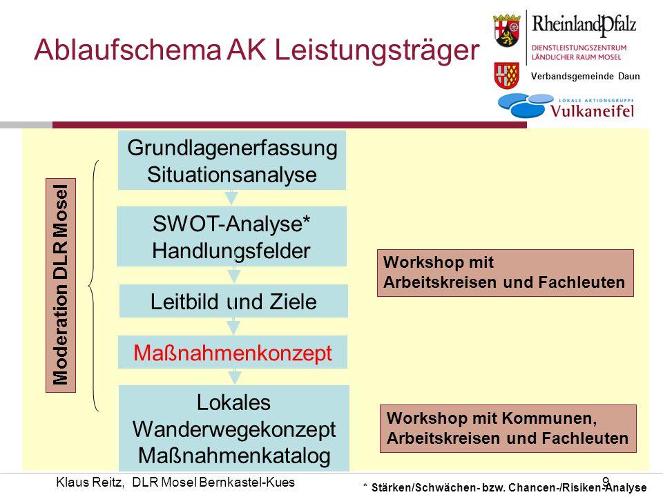 Ablaufschema AK Leistungsträger