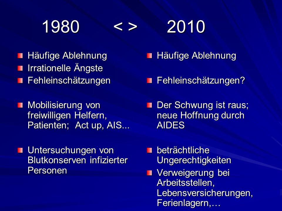 1980 < > 2010 Häufige Ablehnung Irrationelle Ängste
