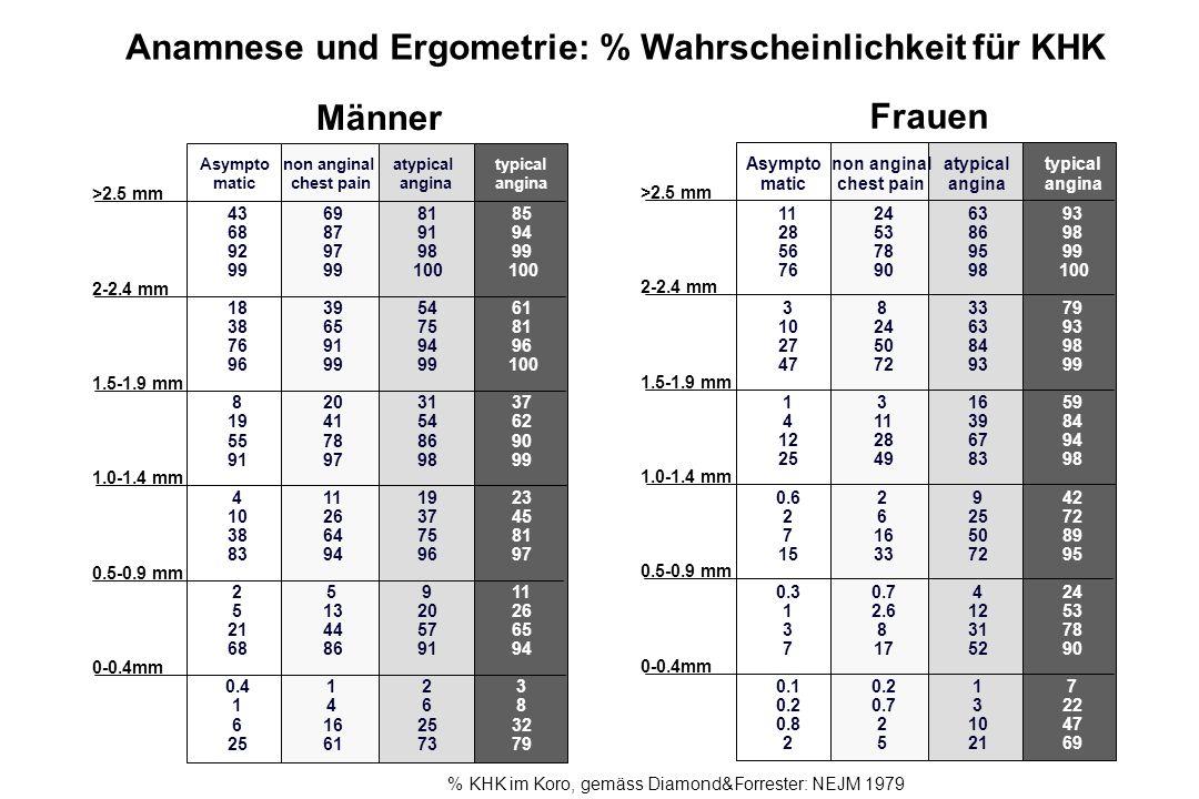 Anamnese und Ergometrie: % Wahrscheinlichkeit für KHK