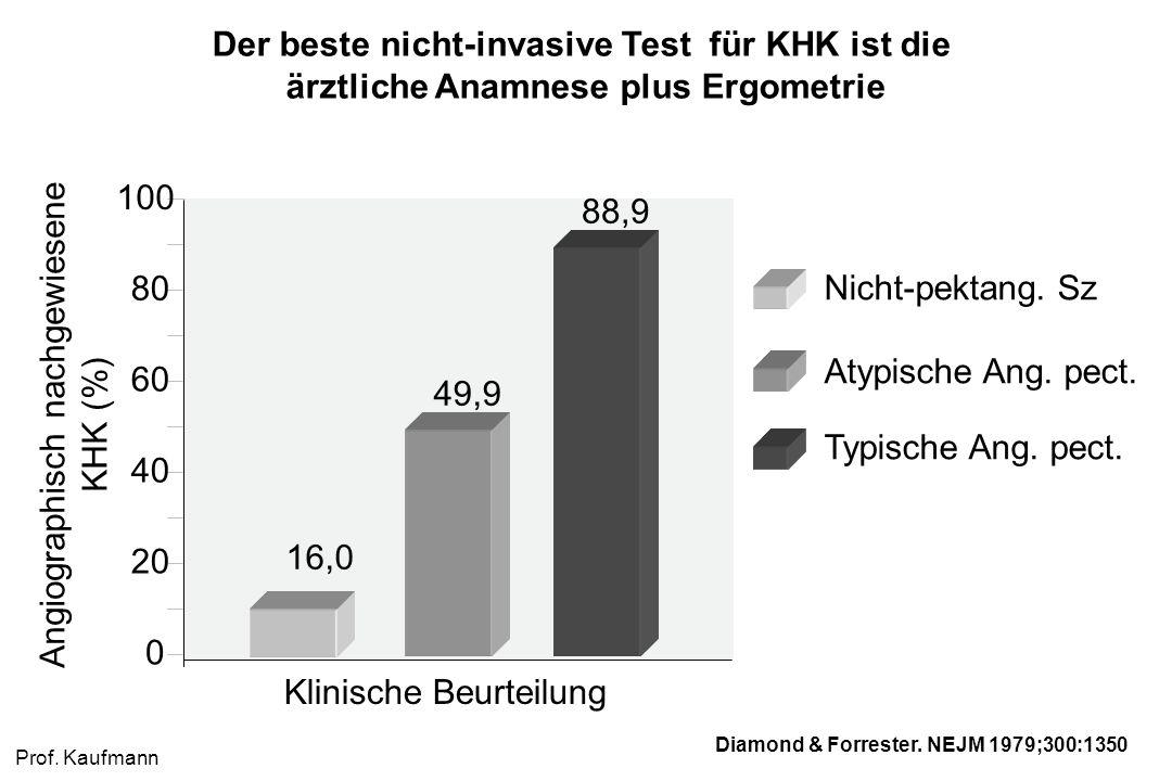 Der beste nicht-invasive Test für KHK ist die